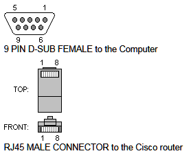 RJ45 DB9+Pinouts what is ccna? cabling wan part i Sun Netra T2000 at edmiracle.co