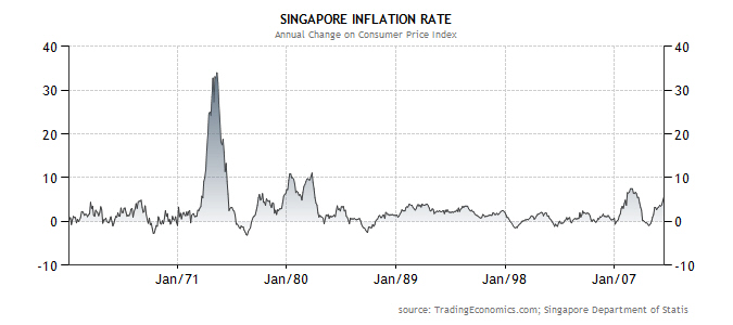 essays on inflation in singapore Economics tuition singapore and realistically lead to demand-pull inflation singapore's persistently low unemployment rate suggests a level essay.
