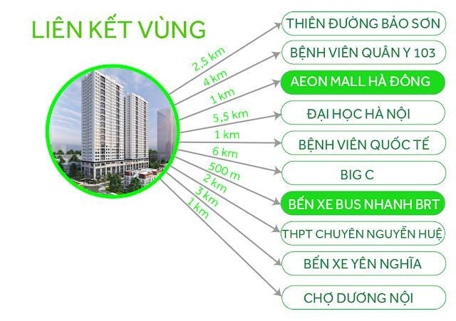 Liên kết vùng dự án ICID Complex