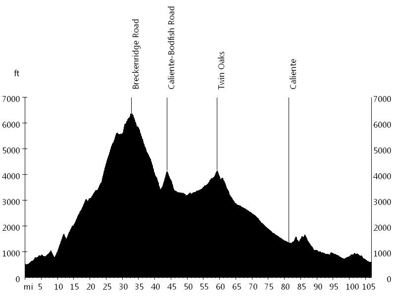 Spooktacular Century • Route Profile