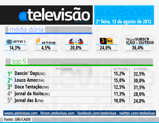 13%2520Agosto «Louco Amor» Aproxima-Se De «Dancin' Days»