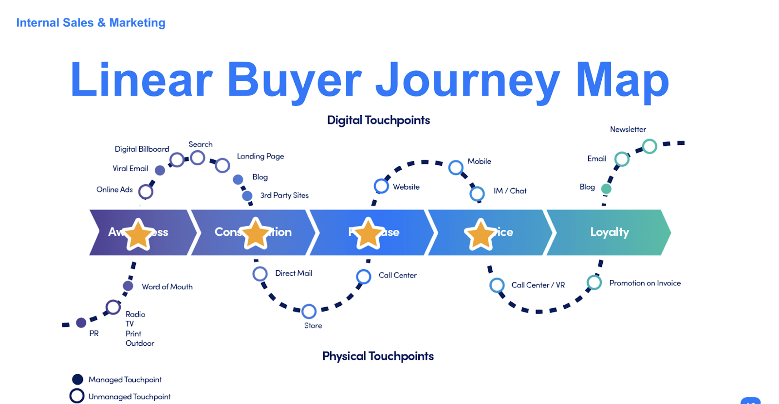 linear buyer journey map