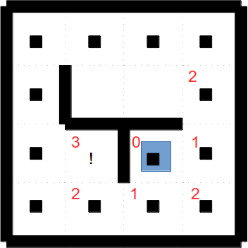 Mithilfe der Tiefensuche (Depth-First-Search Algorithmus) wird nun die nächstgelegene, unbefahrene Fliese gesucht. Dazu werden von der aktuellen Position des Roboters aus die Nachbarfliesen durchnummeriert, von da aus immer weiter (siehe rote Zahlen im Bild). Die erste, unbefahrene Fliese, die so erreicht wird, ist die nächstgelegene, unbefahrene Fliese, die der Roboter besuchen kann.
