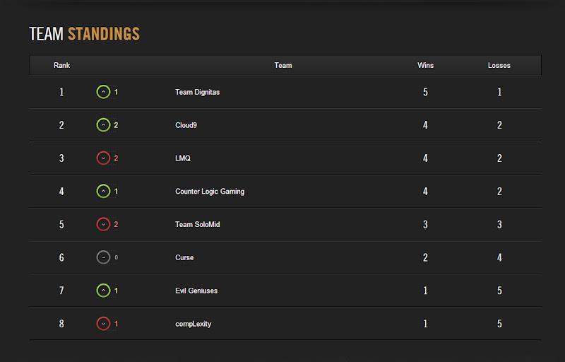 LCS Mùa Hè 2014: Kết quả tuần thi đấu thứ 2 5