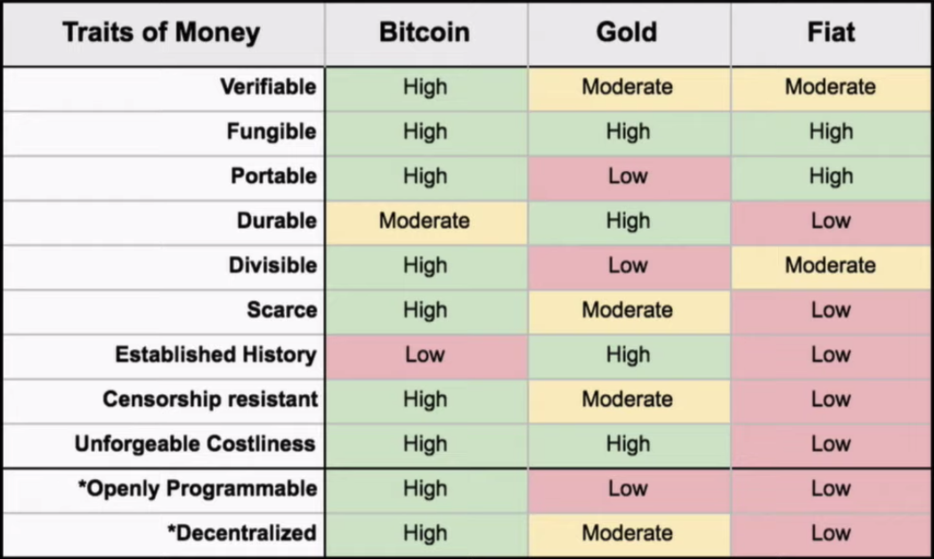 Bitcoin versus gold