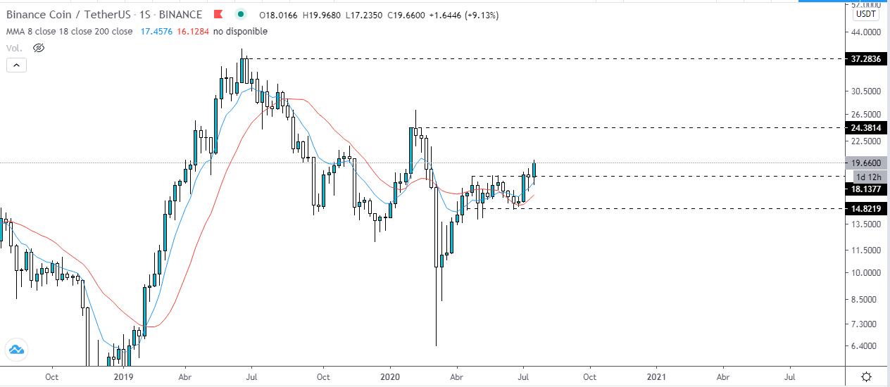Análisis técnico del gráfico semanal Binance Coin vs Tether. Fuente: TradingView