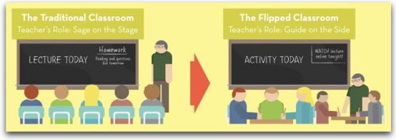 flipped classroom is one of the types of blended learning