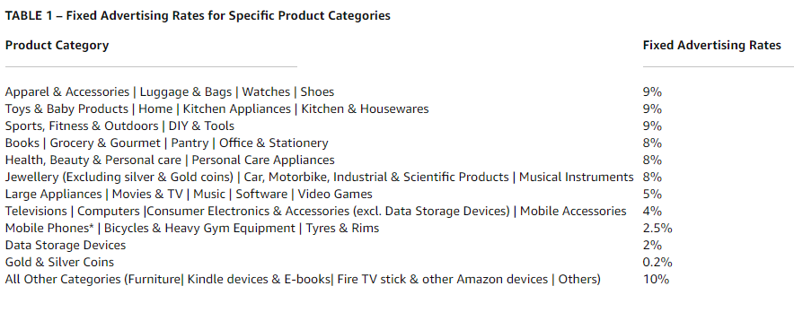 Amazon Product Commission Rate