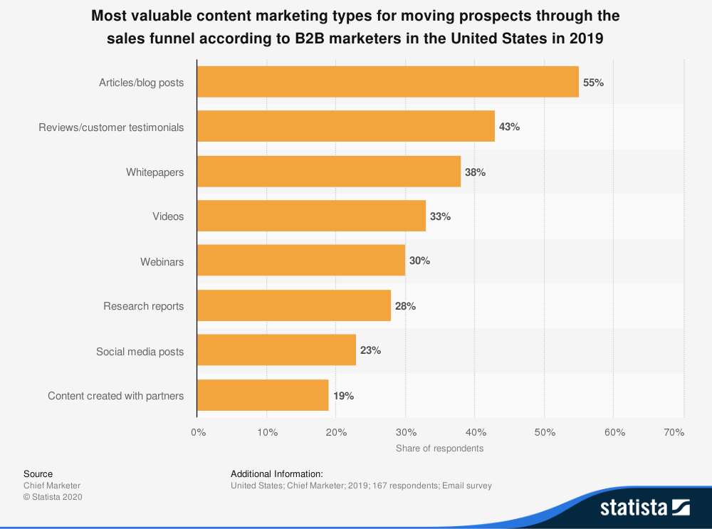 Infographic of the most valuable content marketing types.
