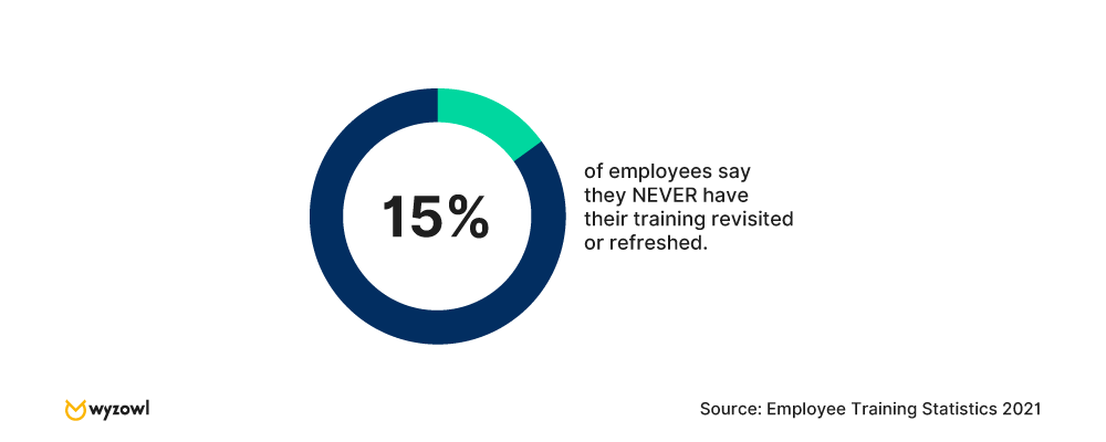 15% of employees say they NEVER have their training revisited or refreshed - Wyzowl research