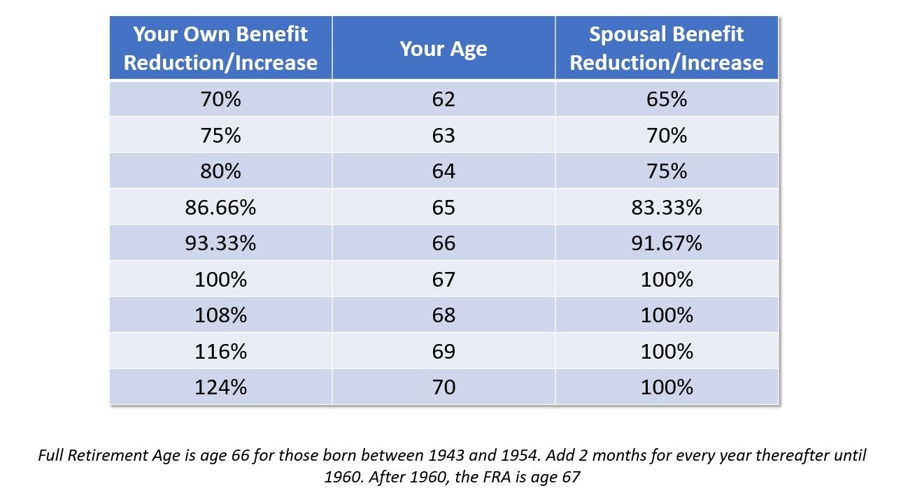 Social Security Benefits For Spouses | Military com