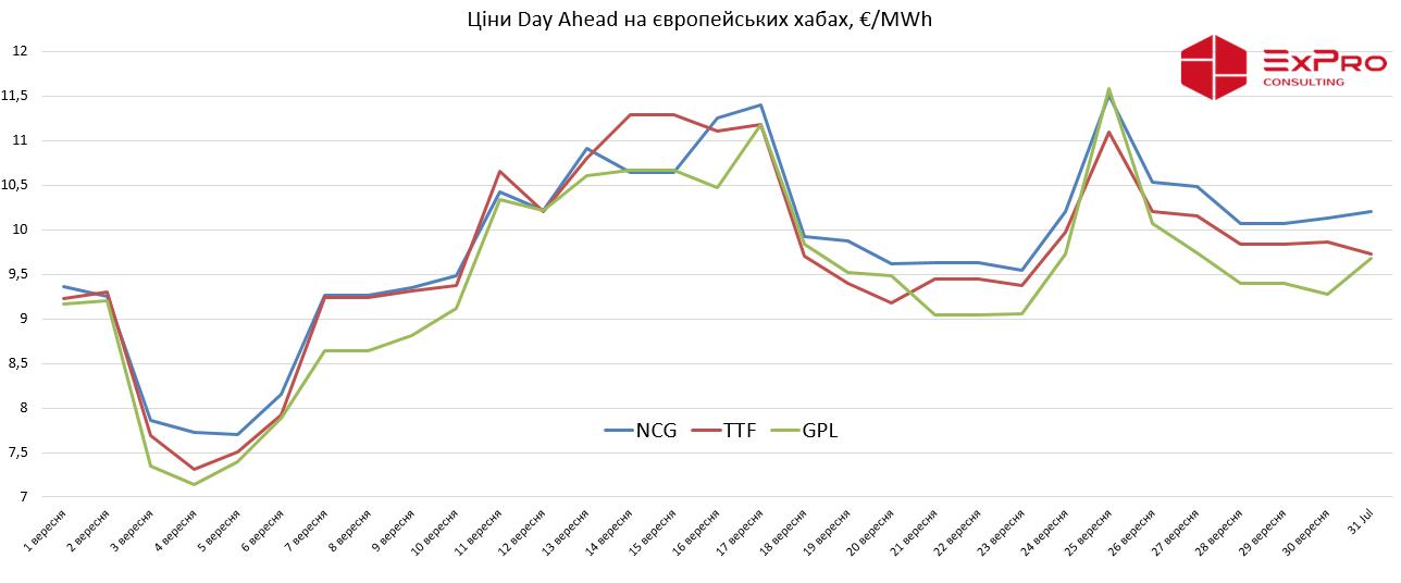 Огляд ринку газу за вересень 2019 р. фото 2 LNZ Group