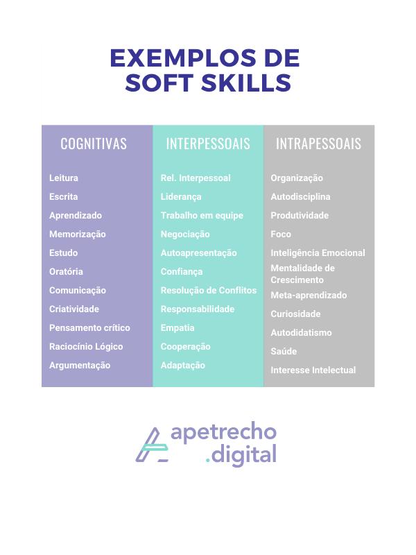 Tabela com exemplos de soft skills.