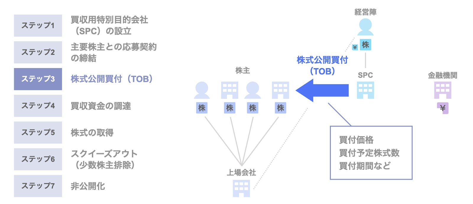 MBOによる非公開化のスキーム③株式公開買付(TOB)