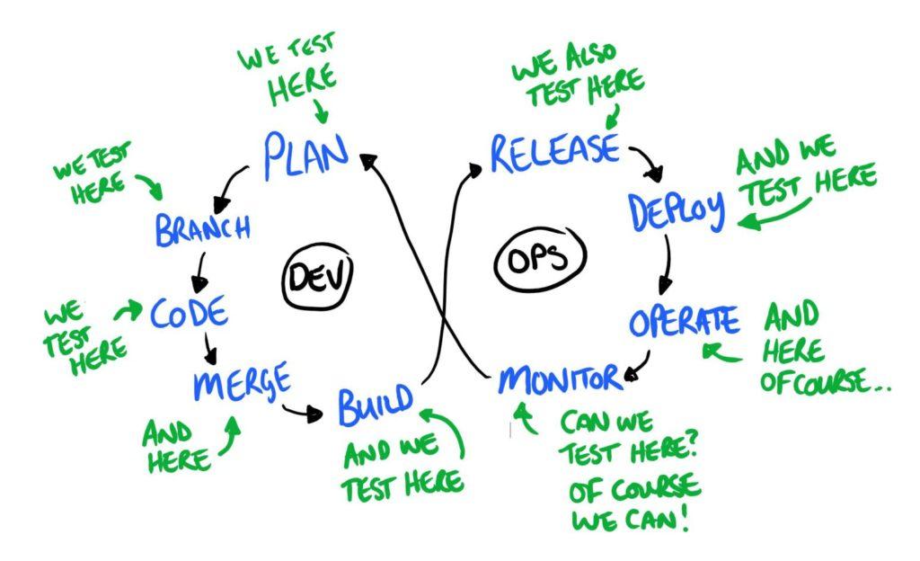 Como shift left atua no teste de softwares e sistemas? Teste em cada etapa do desenvolvimento.