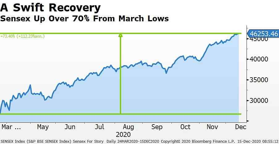 Sensex Recovery