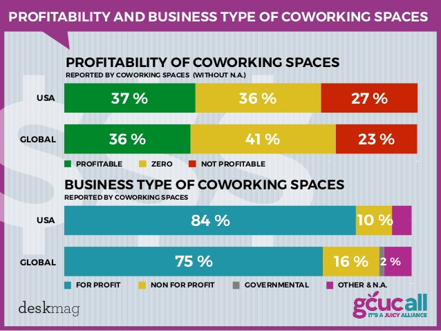 profitability of coworking space