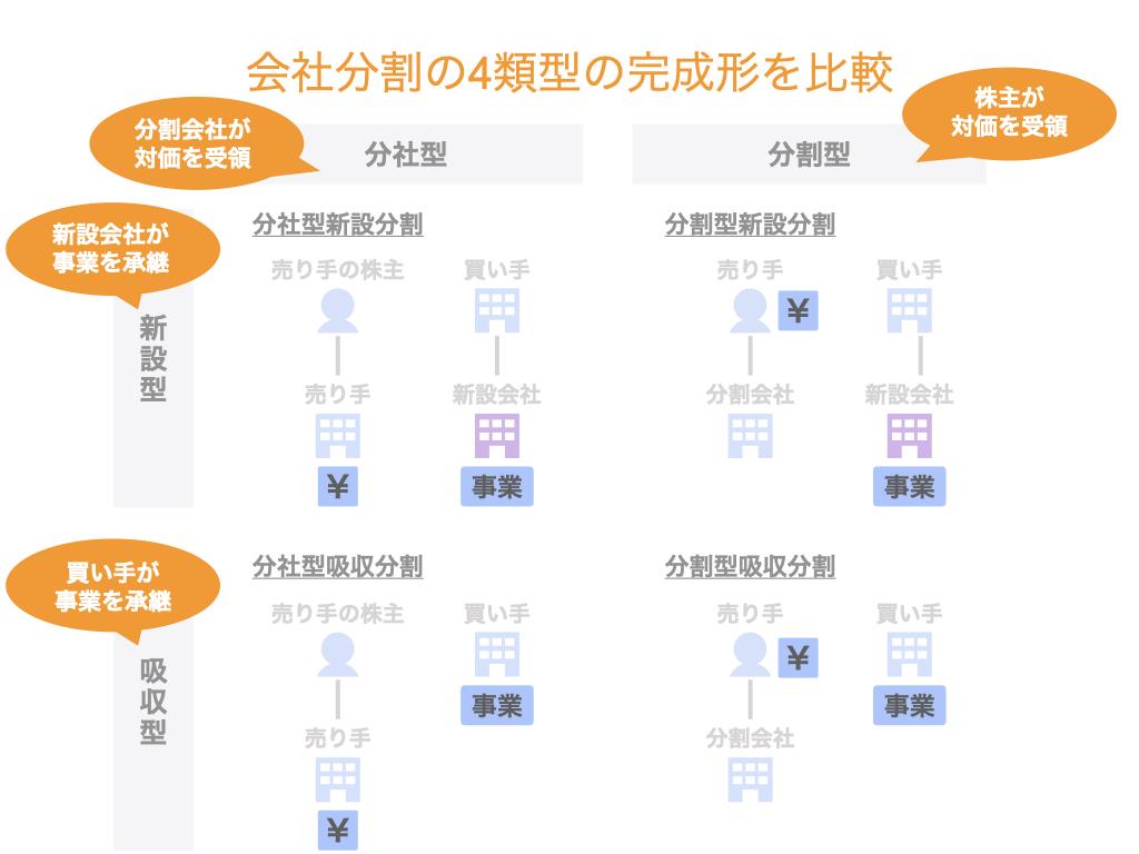 会社分割の4類型の完成形を比較