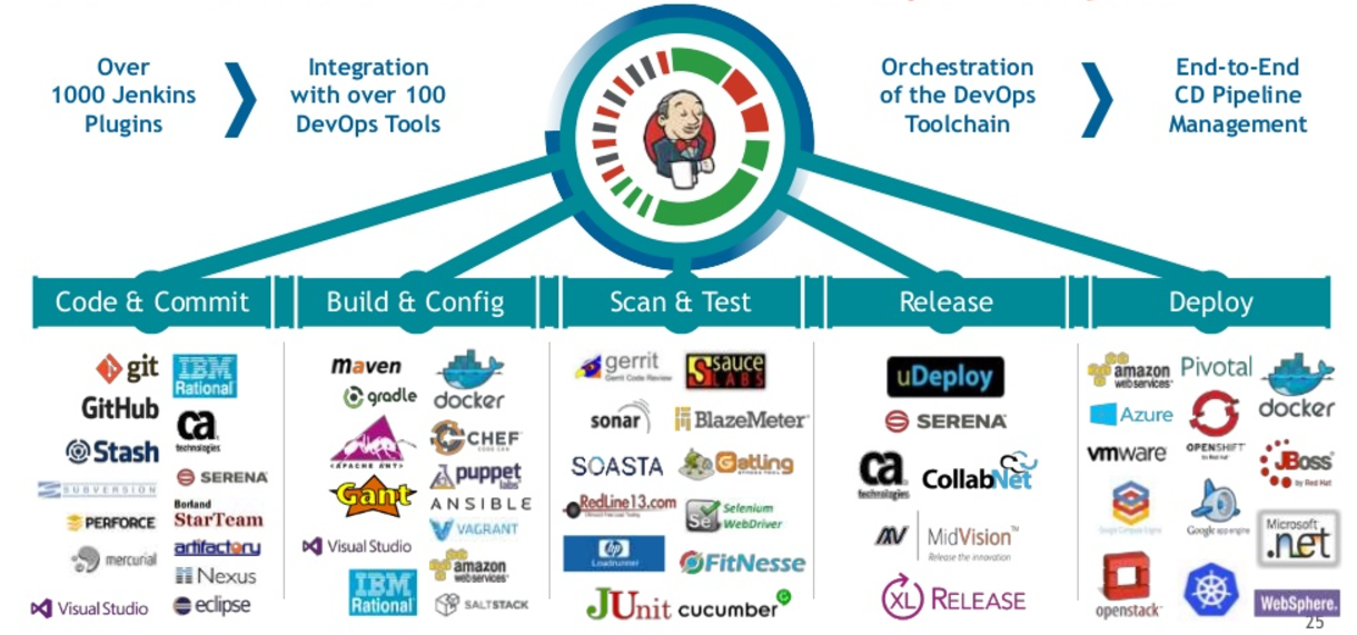 Devops Tips And Tricks Ci Cd Concepts And Popular Tools
