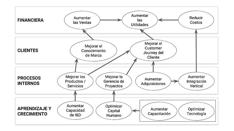Ejemplo de un mapa estratégico en el Balanced Scorecard