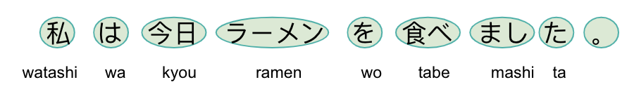 division of sentence in Japanese