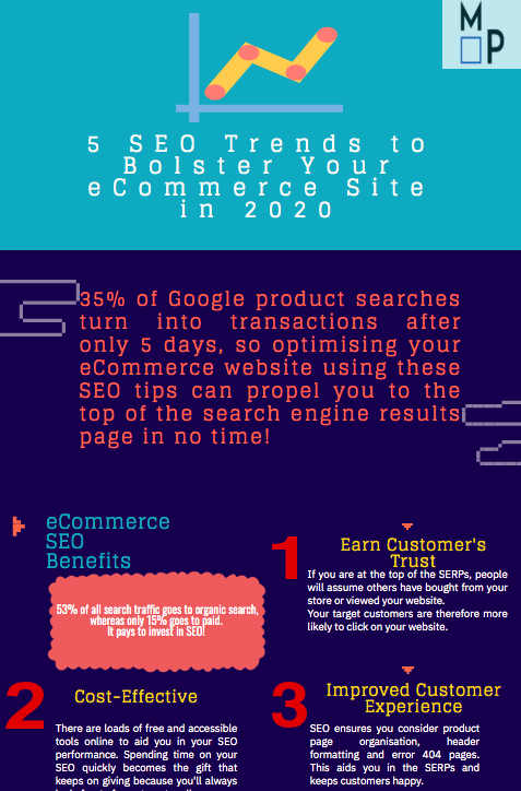 SEO-eCommerce-Trends-2020-Repurpose-Blog-Posts-Infographics