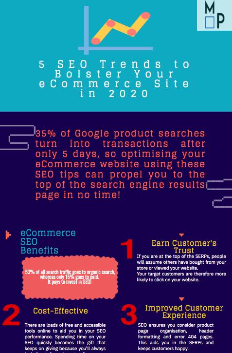 SEO-eCommerce-Trends-2020-Repurpose-Blog-Posts-Infographics