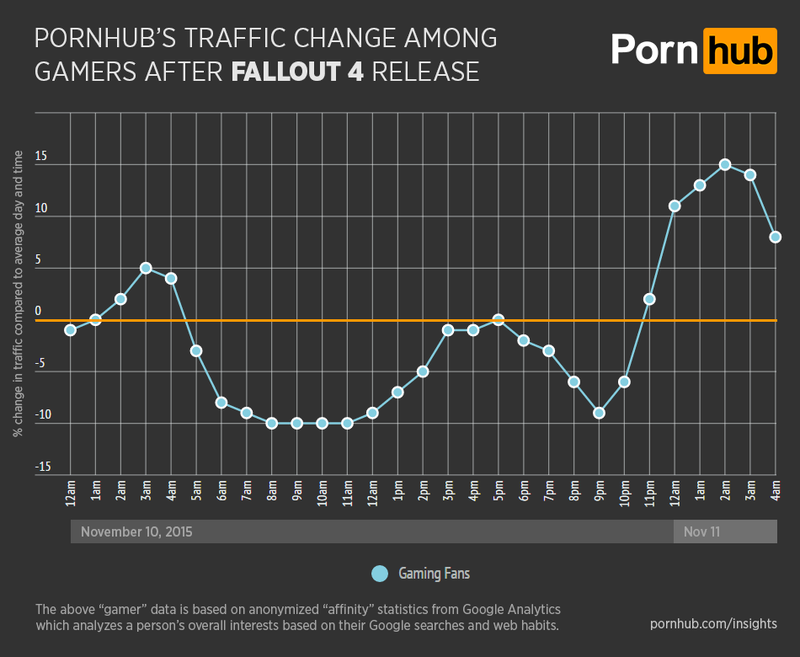 pornhub-insights-fallout-4-general-gamer-traffic.0.png