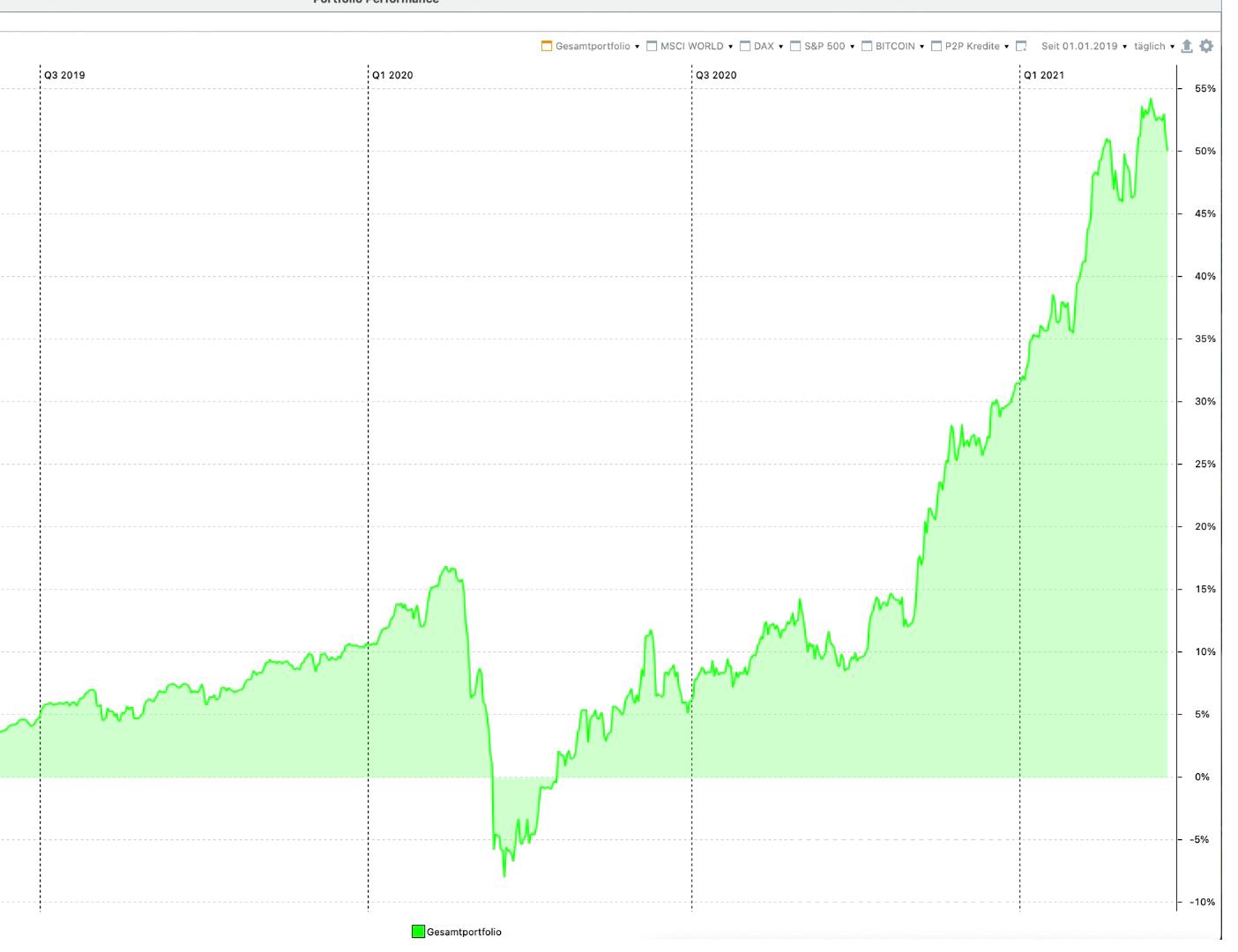 Der größte Anfängerfehler beim Investieren an der Börse
