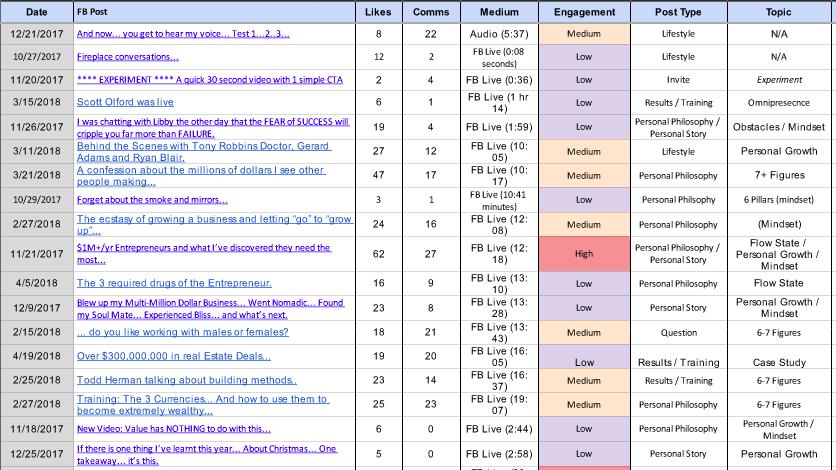 content engagement chart