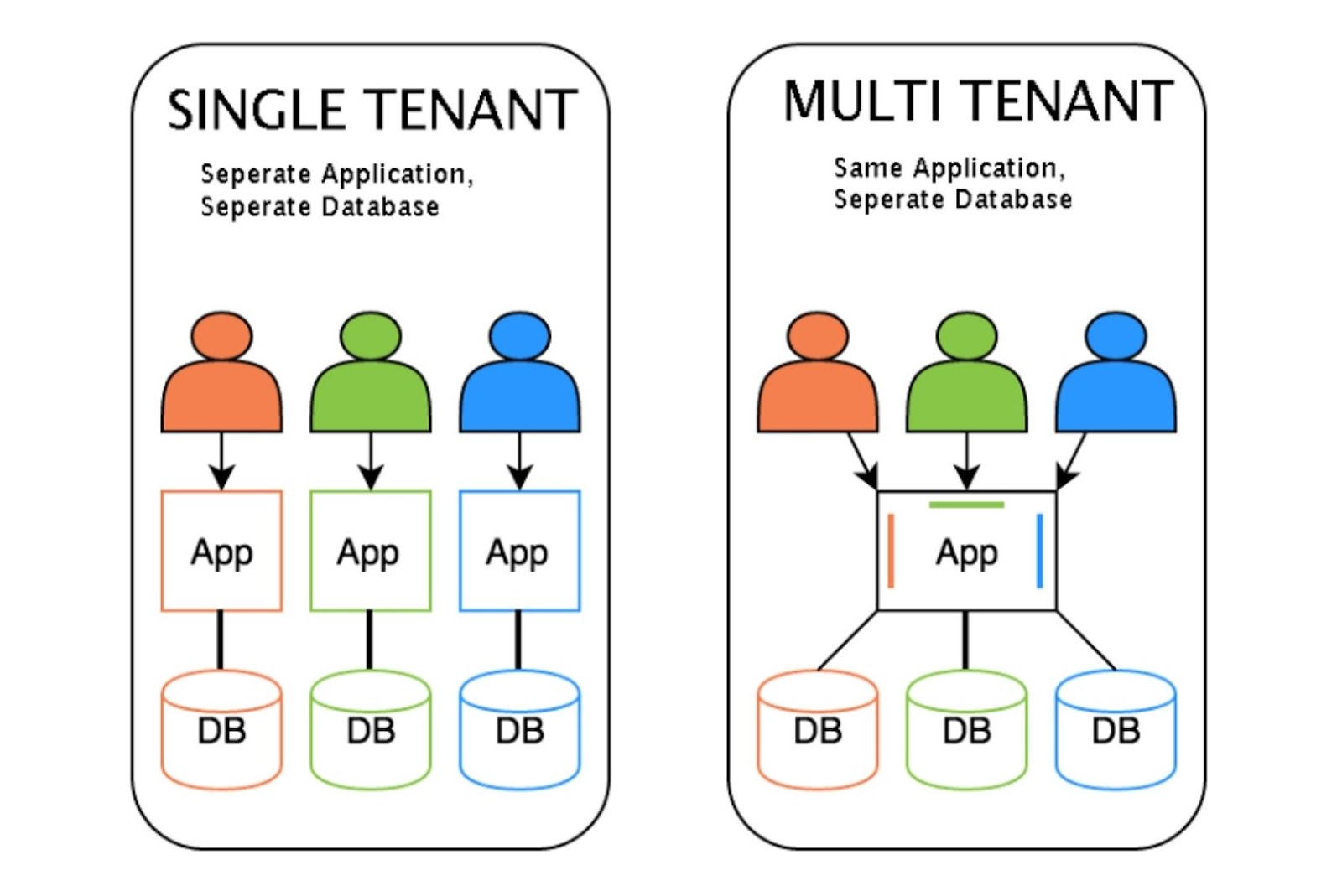 software architecture for saas application development