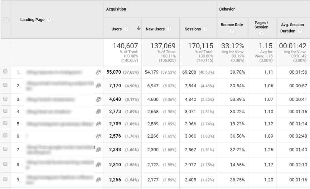 Views Content Marketing KPIs