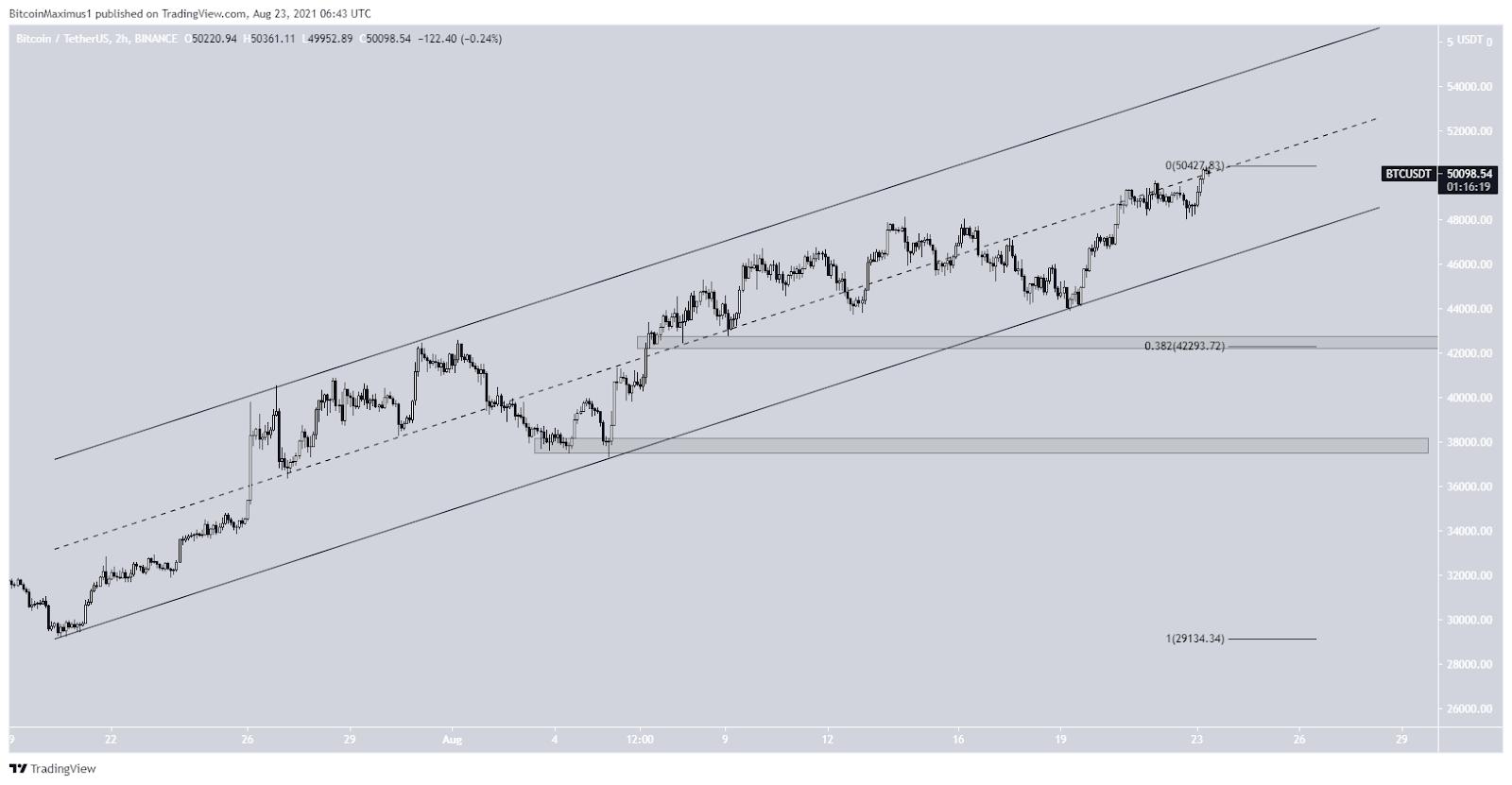 Bitcoin Price Price Chart 3 08/23/2021