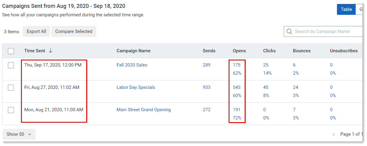 Reporting Tab Campaigns Table Time Sent and Open Rate Data