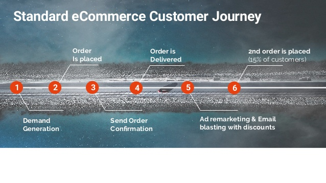 Standard eCommerce Customer Journey Graph