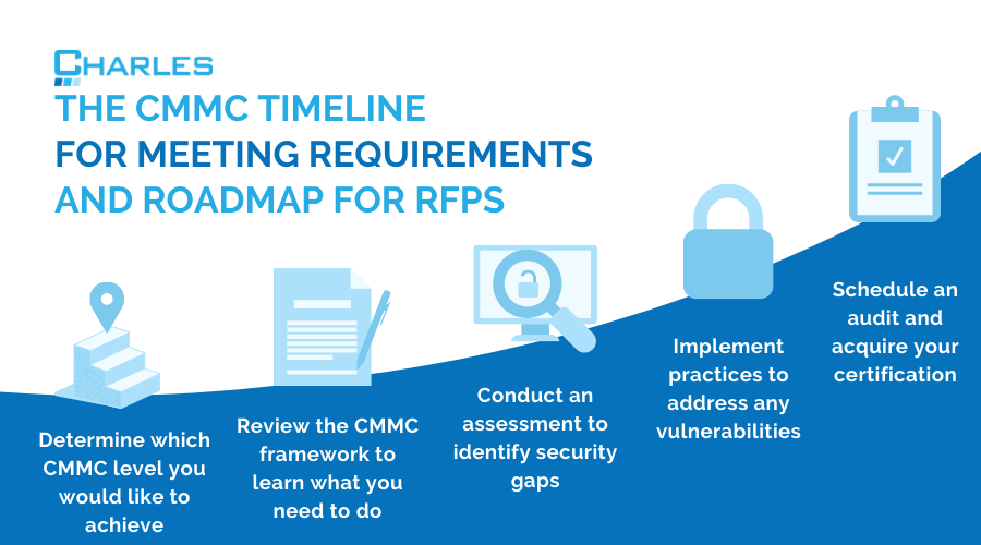 The CMMC Timeline for Meeting Requirements and Roadmap for RFPs