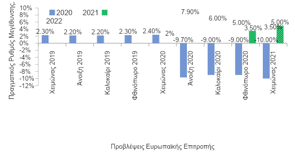 Eurobank: Αβεβαιότητα και μετάθεση της οικονομικής επιτάχυνσης για το 2022, με βάση τις προβλέψεις της ΕΕ