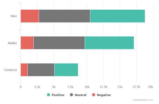 the number of mentions by sentiment in Mediatoolkit's competitive analysis report