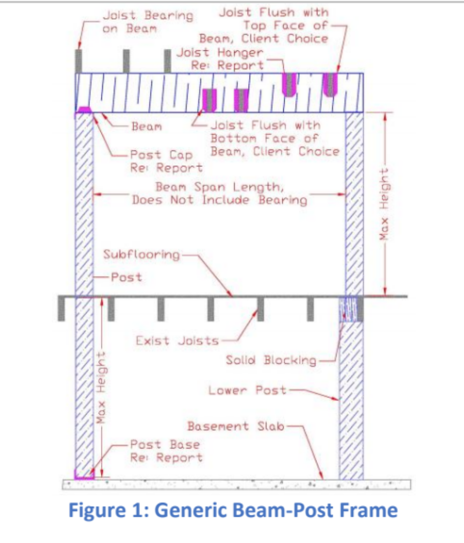 generic beam & column system