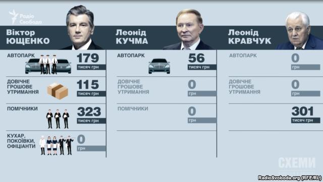Найдорожчим колишнім президентом виявився Віктор Ющенко