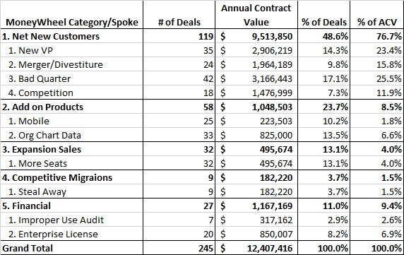 MoneyWheel Categories-Spokes