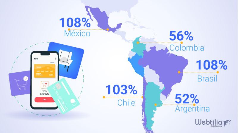 crecimiento de ecommerce en america latina 2020