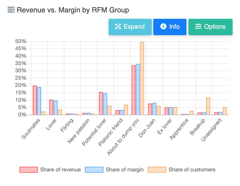 reveal revenue margin rfm group