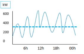Graphique d'un dépassement de puissance électrique