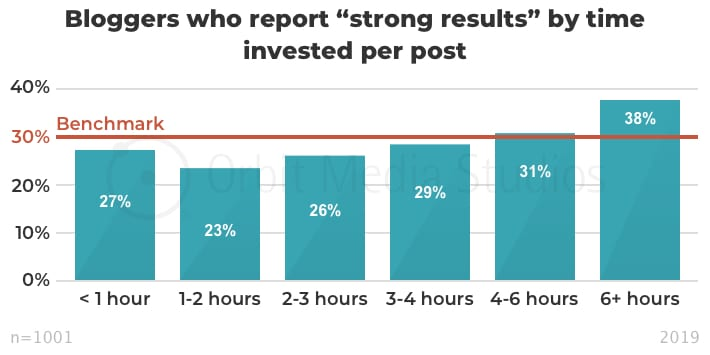 Bloggers who report 'strong results' by time invested per post