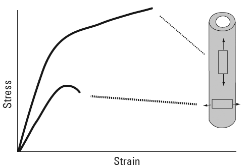 Idealized stress-strain curve depicting the anisotropic behavior of bone
