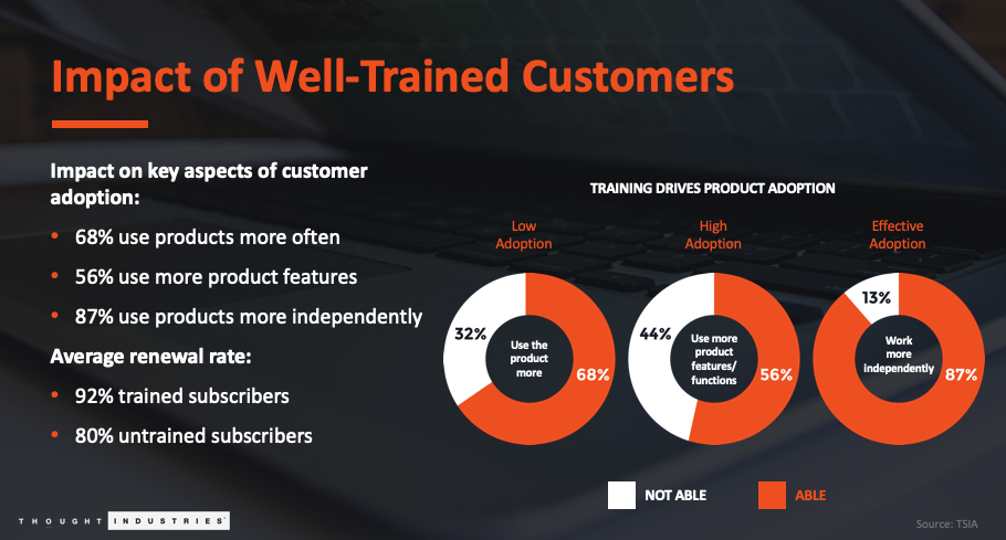 customer education is going to be a key factor in a successful customer success program