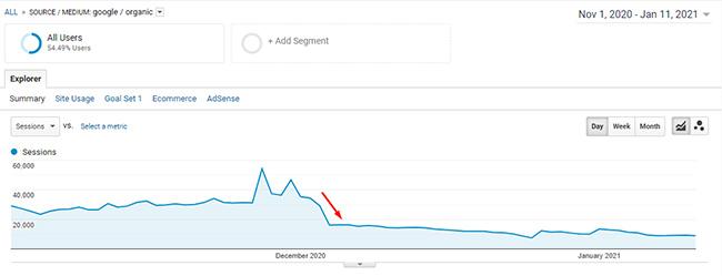 график просадки трафика при обновлении основного алгоритма