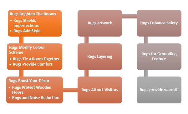 Rugs Guide
