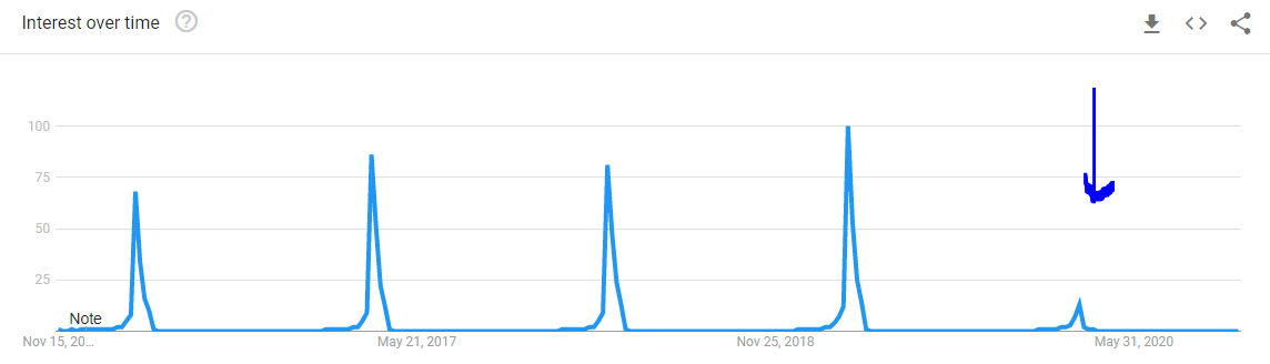 Google Trends chart that shows peaks every year over the past five years in March for 'march madness,' but there was no surge in interest in 2020